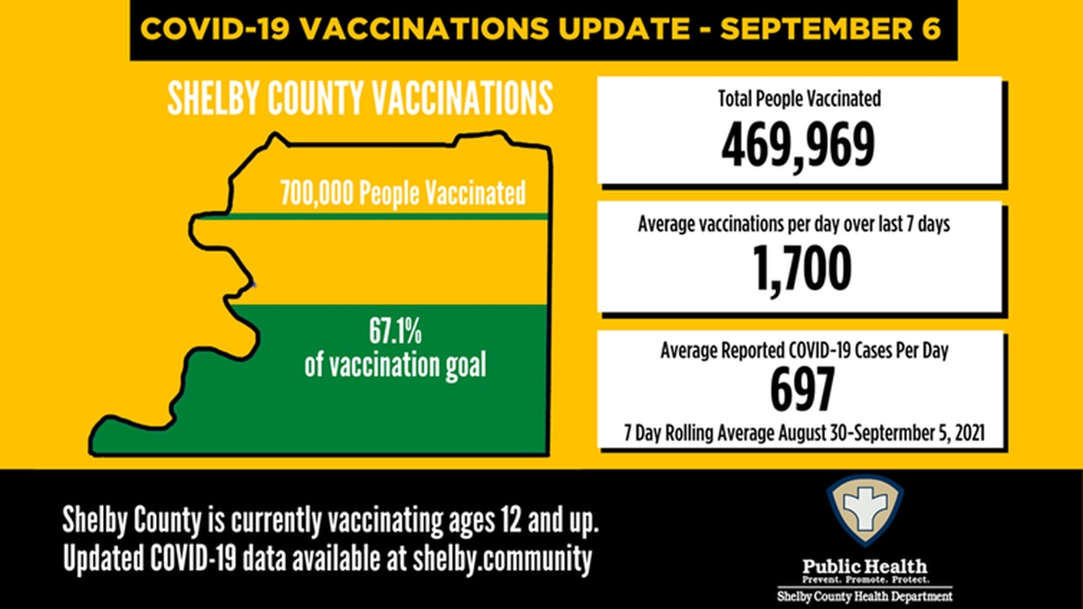 Shelby County COVID-19 numbers - September 6