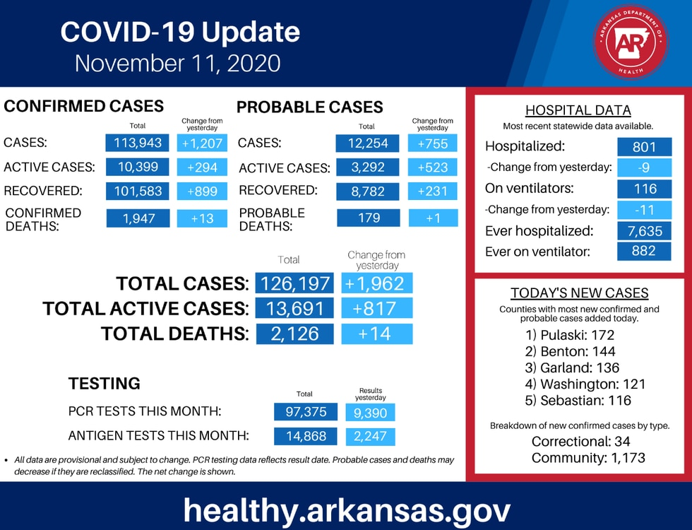 Arkansas had 1,962 new COVID-19 cases reported Wednesday, which is a one-day record in the...