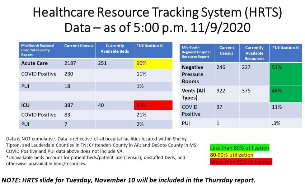 Health Resource Tracking System 11/11/2020