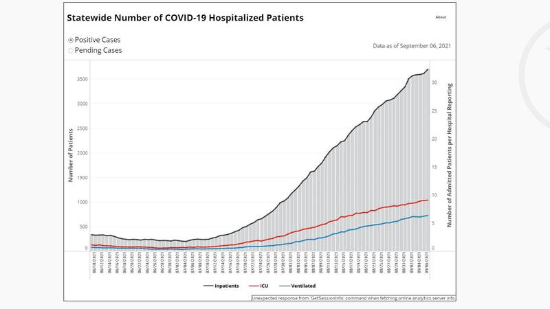 Current COVID-19 hospitalizations - Tennessee
