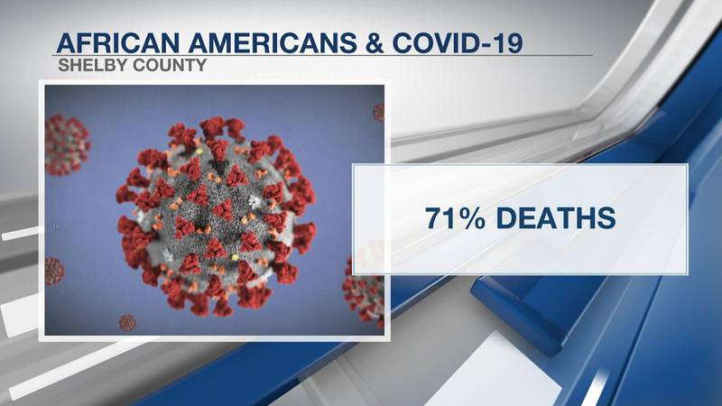 African Americans account for 71 percent of the COVID-19 deaths in Shelby County as of April 8,...