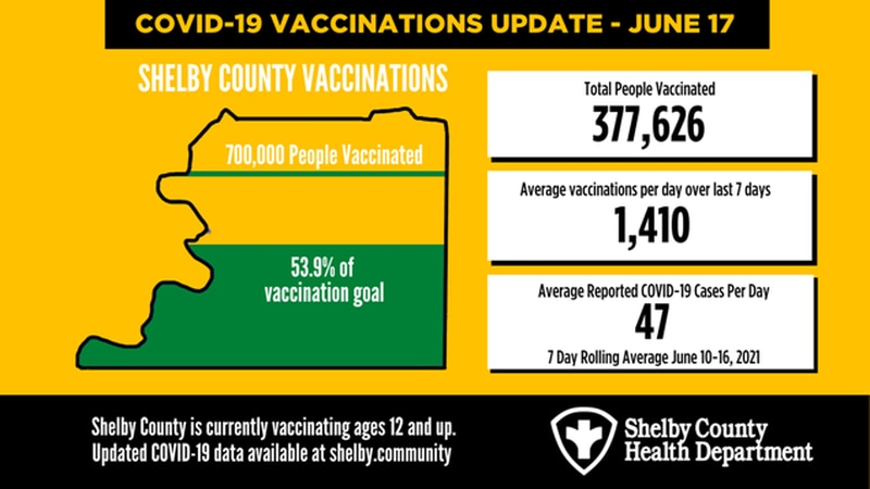 COVID-19 Vaccination Update June 17