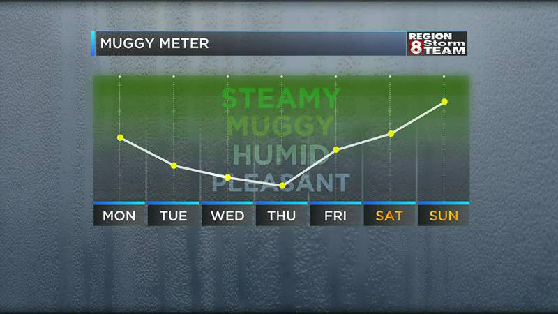 A pleasant start to the week but the muggy meter ramps back up.