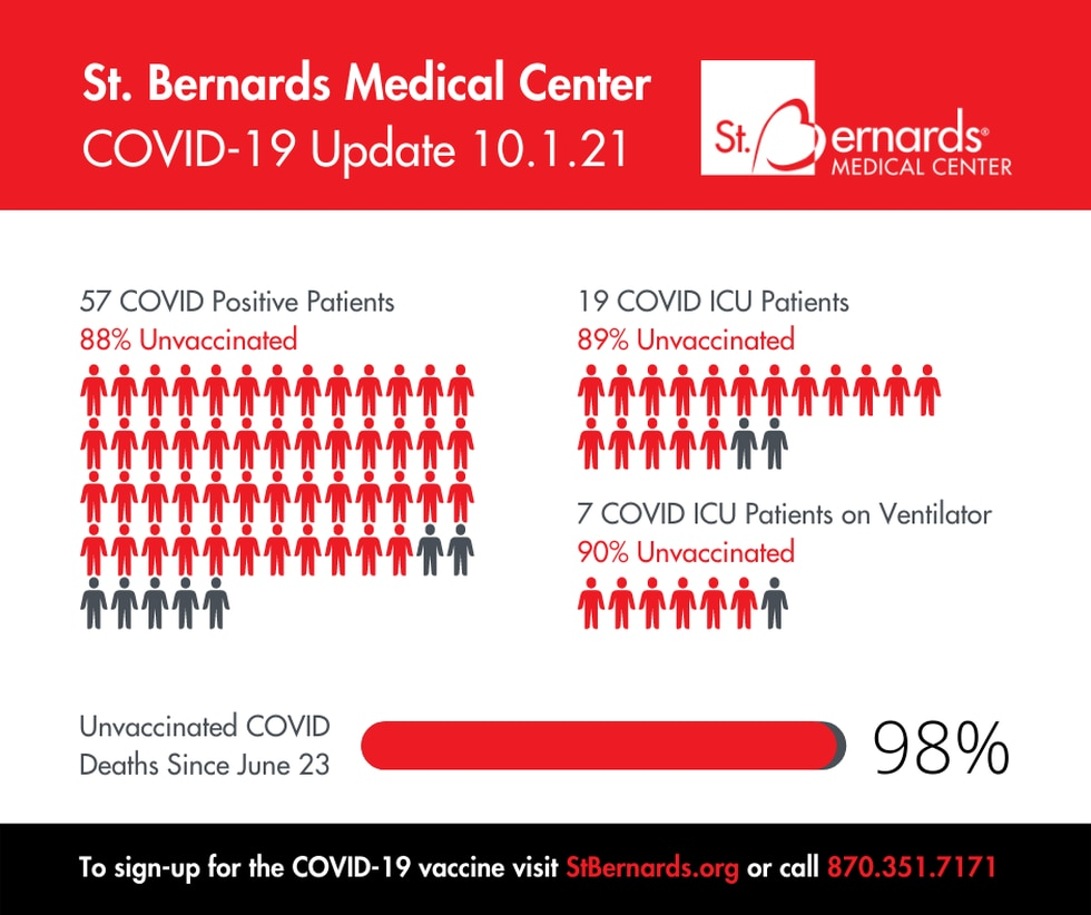 The number of patients being treated for COVID-19 at St. Bernards Medical Center has fallen.