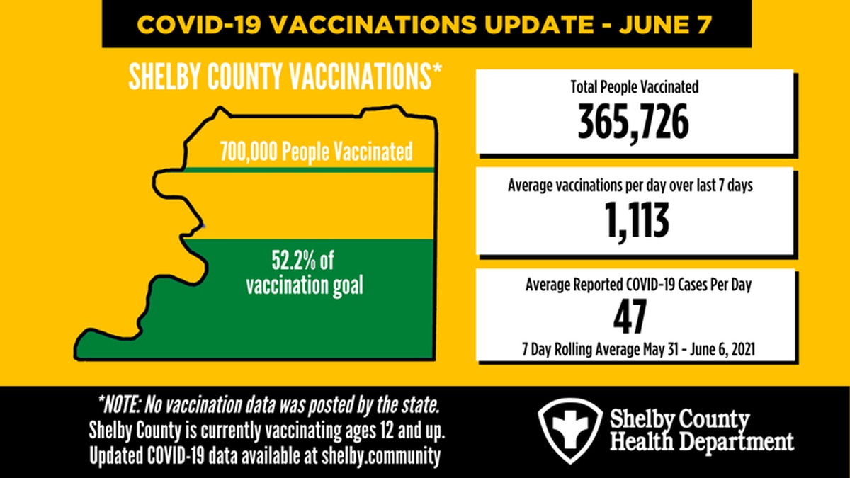 Shelby County COVID-19 numbers - June 7