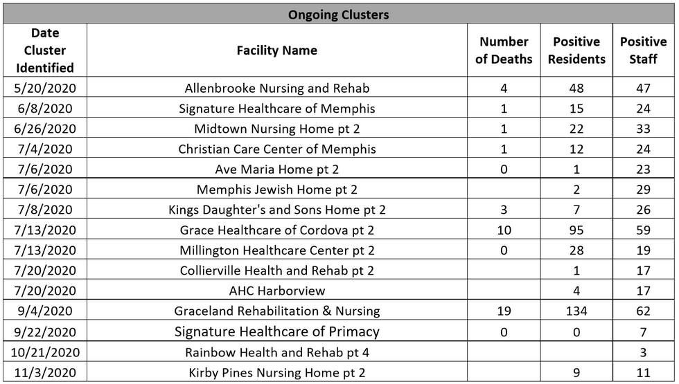 Long-term care facilities with COVID-19 clusters