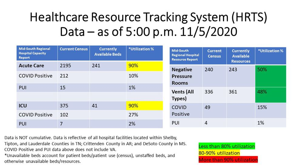 Health Resource Tracking System 11/09/2020