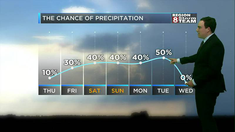 Moisture surges back north this weekend giving us a few more chances for rain.